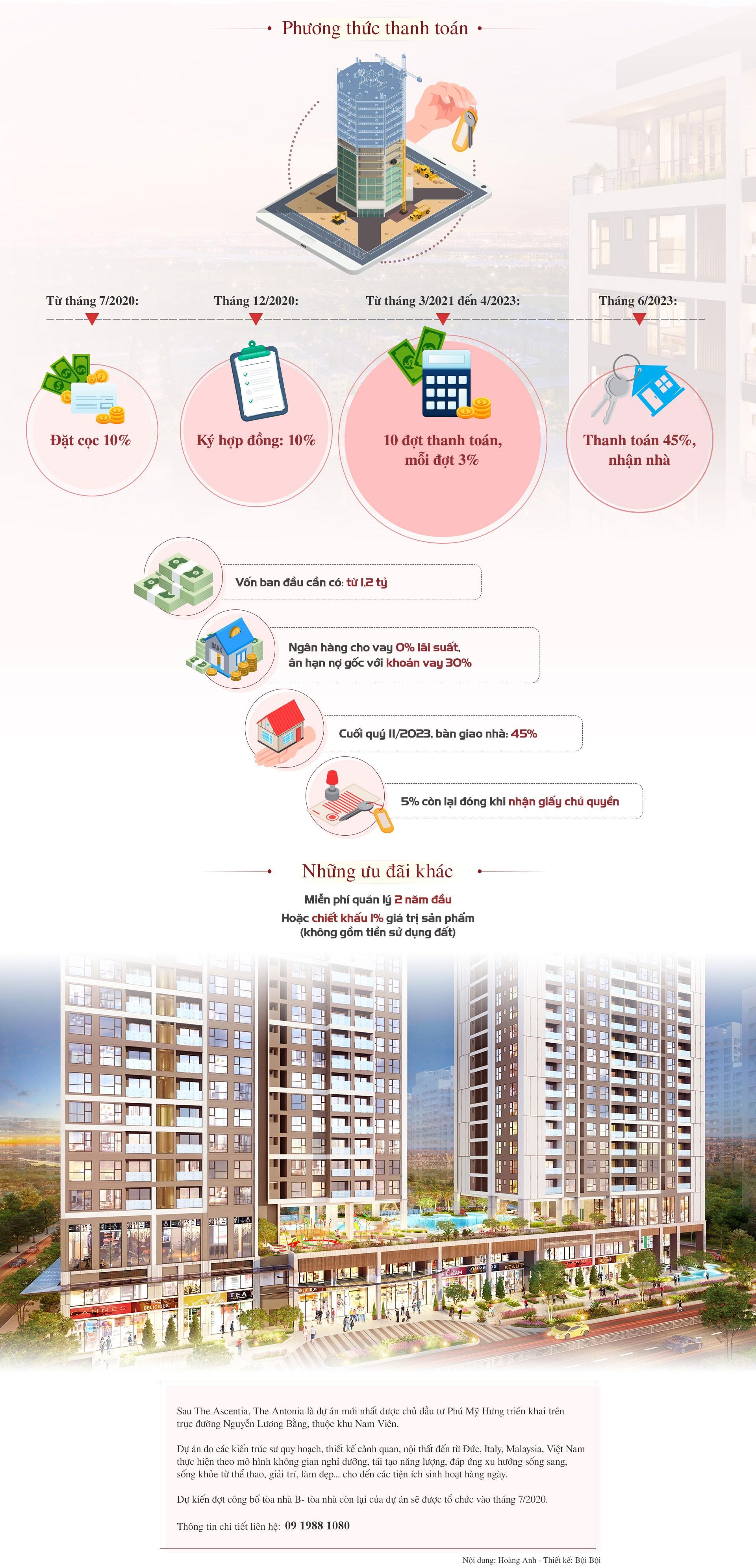 Có từ 1,2 tỷ đồng mua được căn hộ cao cấp Phú Mỹ Hưng 2
