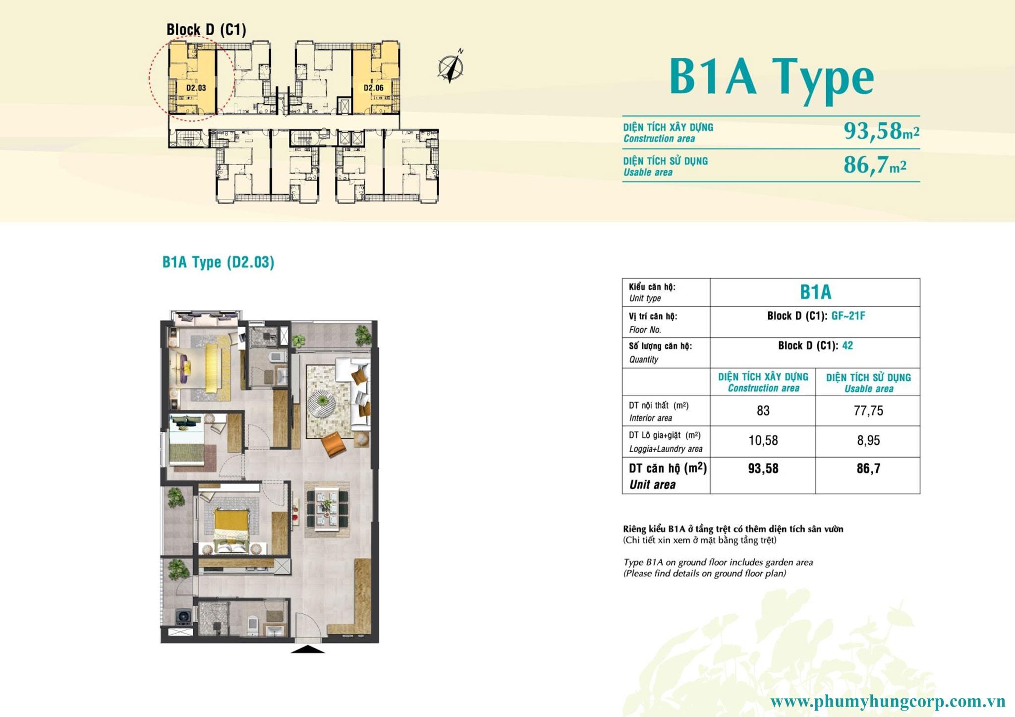 type b1a